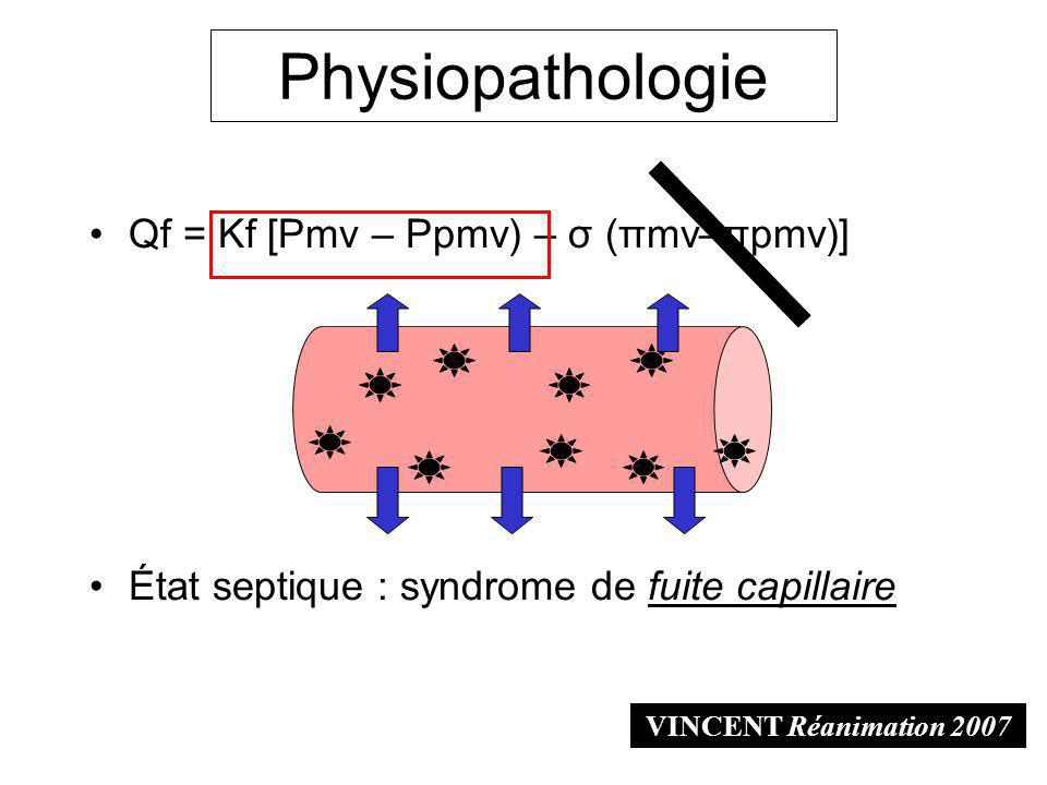 Physiopathologie Qf = Kf [Pmv – Ppmv) – σ (πmv–πpmv)]